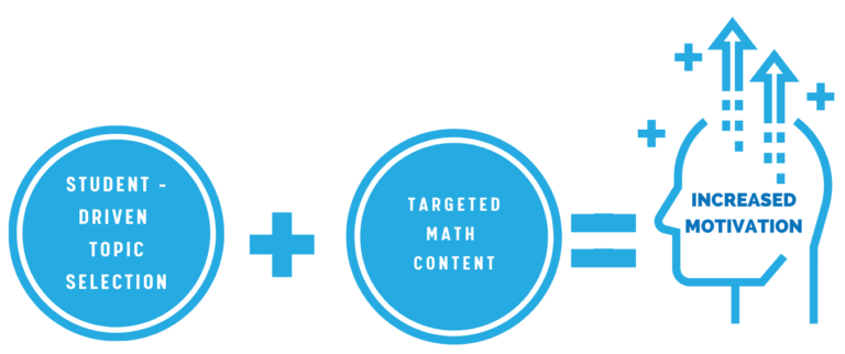 graphic with the equation student-driven topic selection plus targeted math content equals increased motivation